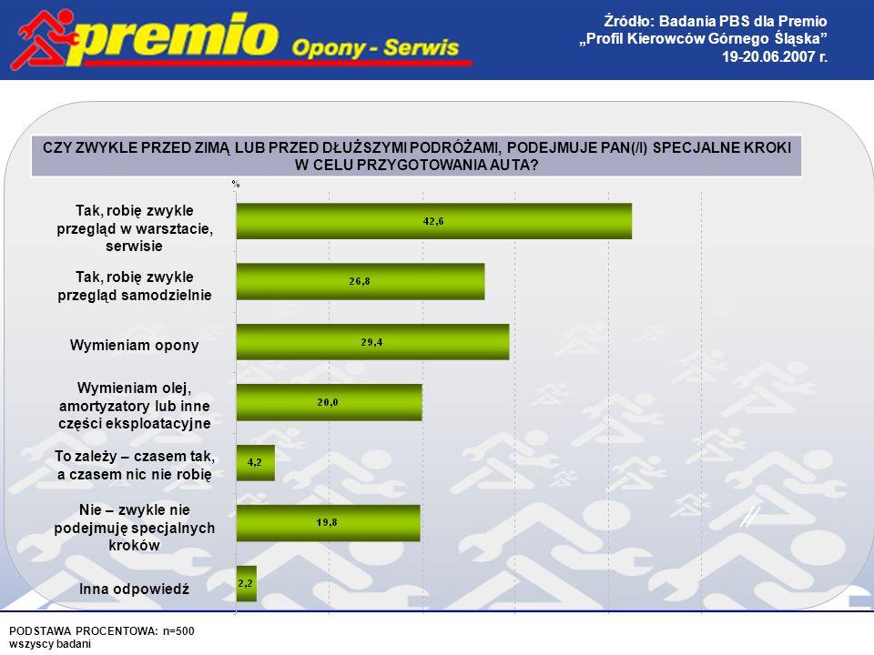 PODSTAWA PROCENTOWA: n=500 wszyscy badani Źródło: Badania PBS dla Premio Profil Kierowców Górnego Śląska 19-20.06.2007 r.
