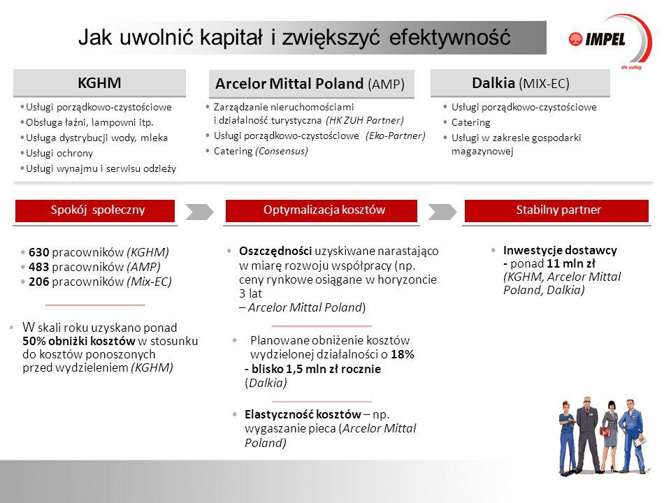 Jak uwolnić kapitał i zwiększyć efektywność KGHM Arcelor Mittal Poland (AMP) Dalkia (MIX-EC) Usługi porządkowo-czystościowe Obsługa łaźni, lampowni itp.