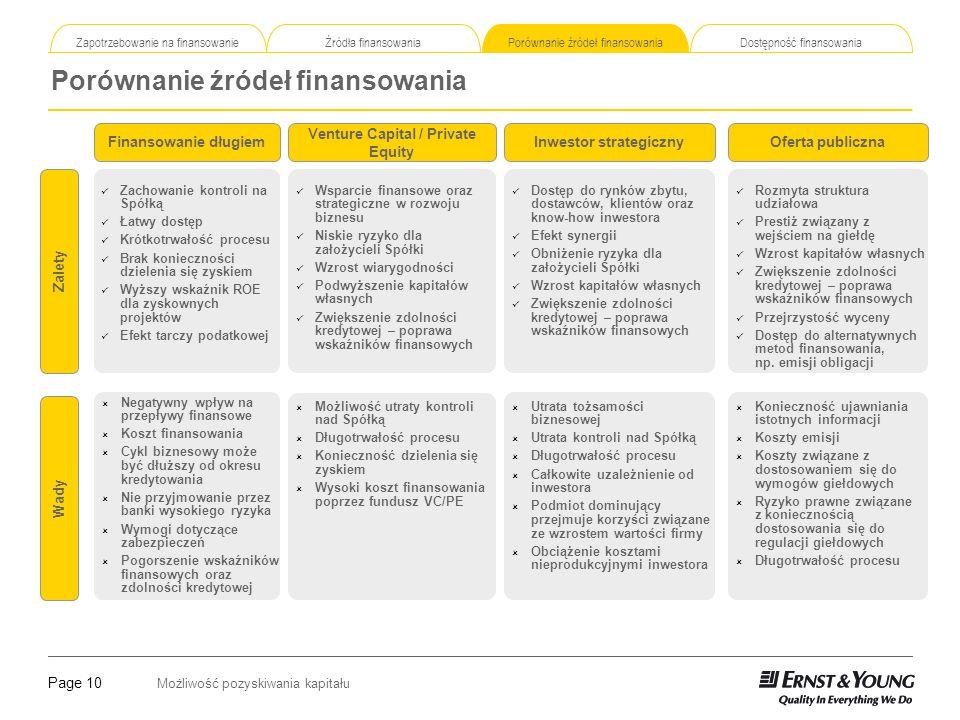 Page 10 Możliwość pozyskiwania kapitału Zapotrzebowanie na finansowanie Źródła finansowania Porównanie źródeł finansowania Dostępność finansowania Por