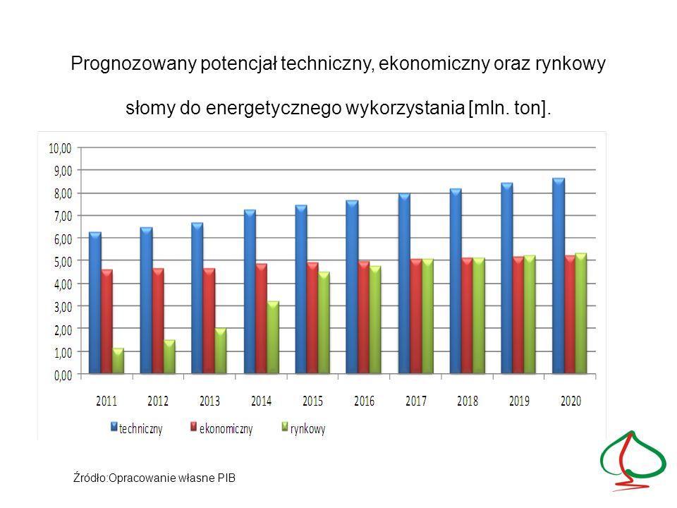 Prognozowany potencjał techniczny, ekonomiczny oraz rynkowy słomy do energetycznego wykorzystania [mln. ton]. Źródło:Opracowanie własne PIB