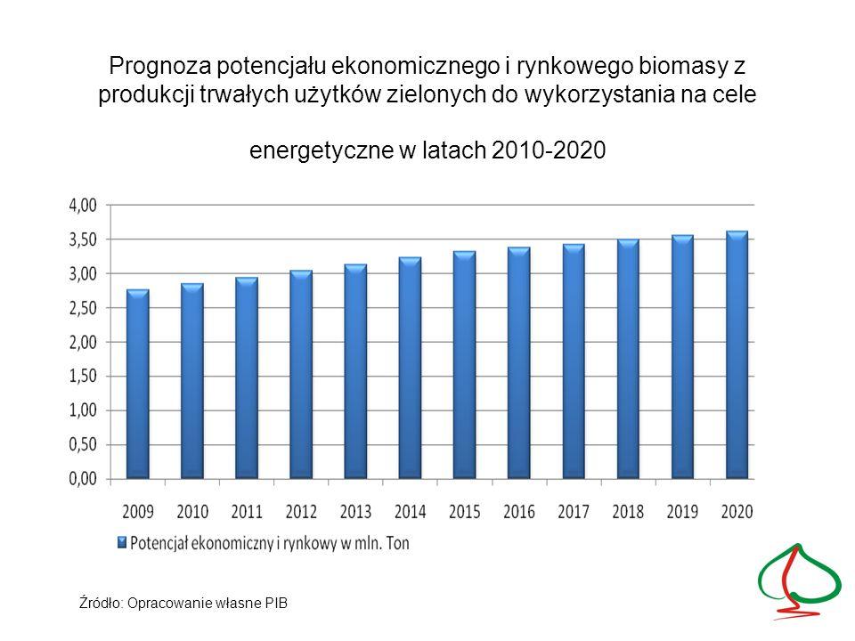 Prognoza potencjału ekonomicznego i rynkowego zasobów biomasy pochodzenia leśnego do energetycznego wykorzystania na lata 2010-2020 Źródło: Opracowanie własne PIB