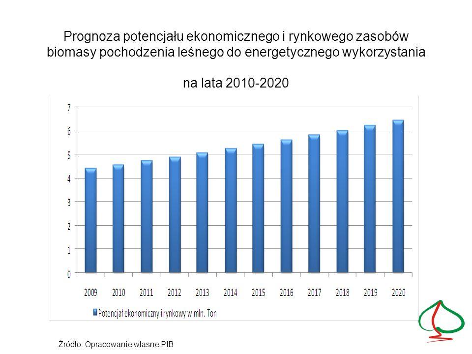 Prognoza potencjału ekonomicznego i rynkowego zasobów biomasy pochodzenia leśnego do energetycznego wykorzystania na lata 2010-2020 Źródło: Opracowani