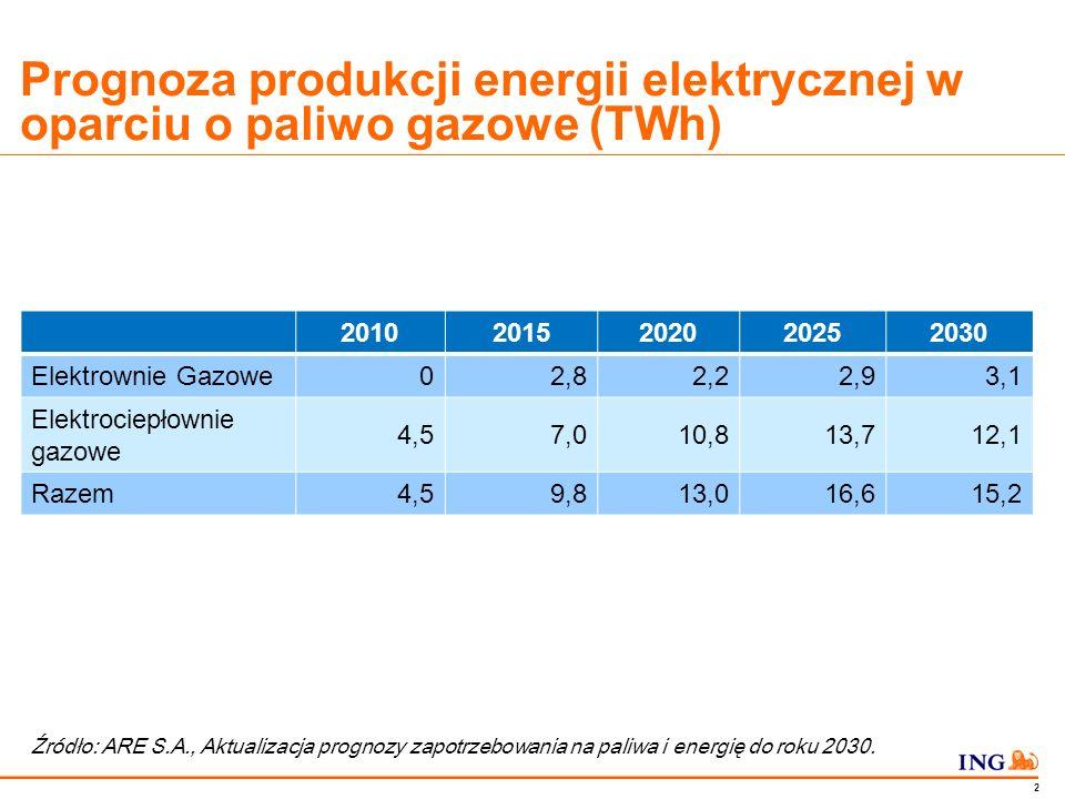 Do not put content in the Brand Signature area 1 Struktura mocy osiągalnej netto w Polsce w podziale na rodzaj paliwa Źródło: ARE S.A., Aktualizacja prognozy zapotrzebowania na paliwa i energię do roku 2030.