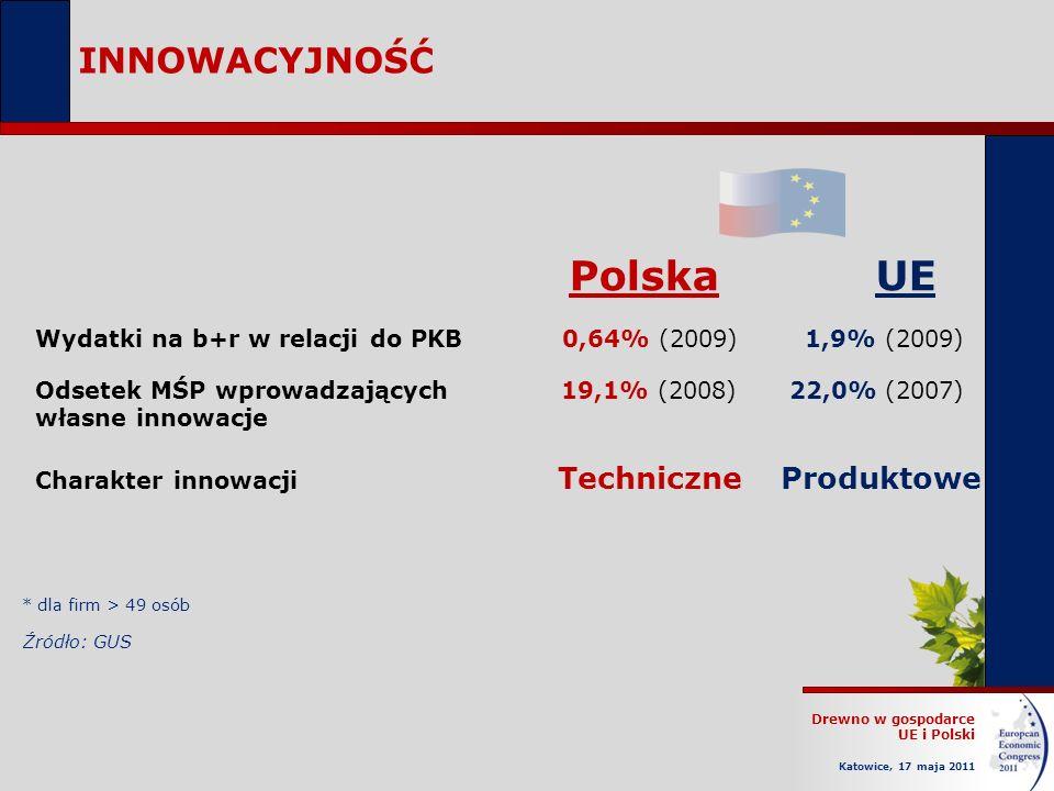 Drewno w gospodarce UE i Polski Katowice, 17 maja 2011 INNOWACYJNOŚĆ Źródło: GUS Wydatki na b+r w relacji do PKB0,64% (2009) 1,9% (2009) Odsetek MŚP w