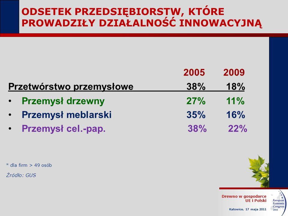 Drewno w gospodarce UE i Polski Katowice, 17 maja 2011 ODSETEK PRZEDSIĘBIORSTW, KTÓRE PROWADZIŁY DZIAŁALNOŚĆ INNOWACYJNĄ 2005 2009 Przetwórstwo przemy