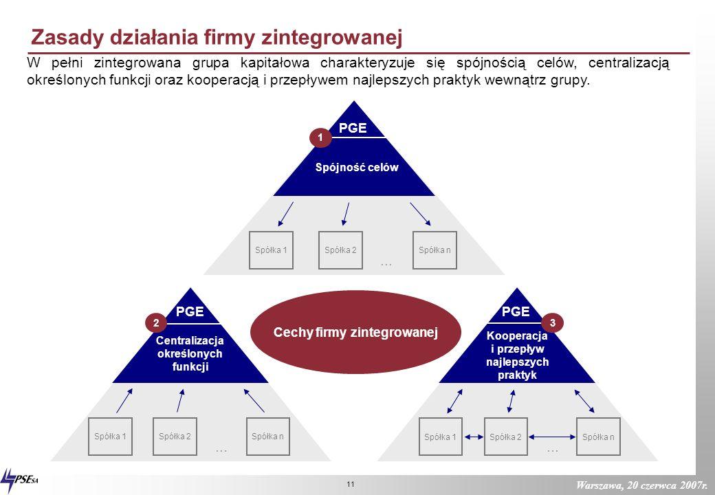 Warszawa, 20 czerwca 2007r. 10 Cel strategiczny w 2007 roku Stan obecny Od funduszu inwestycyjnego Stan docelowy Do firmy zintegrowanej