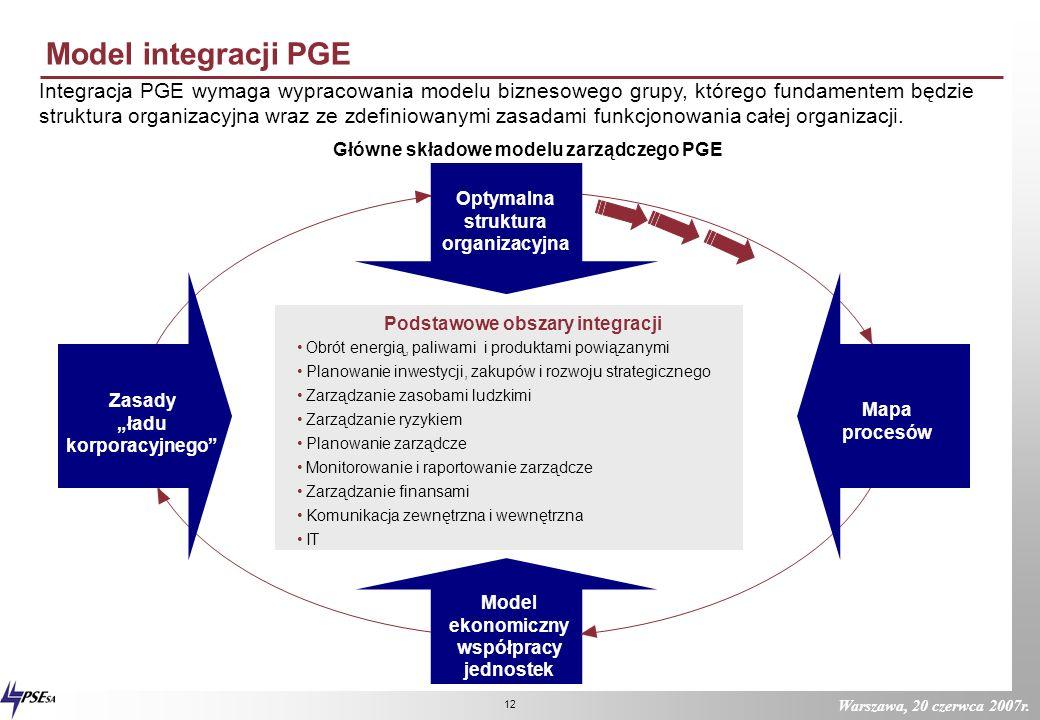 Warszawa, 20 czerwca 2007r. 11 Zasady działania firmy zintegrowanej W pełni zintegrowana grupa kapitałowa charakteryzuje się spójnością celów, central