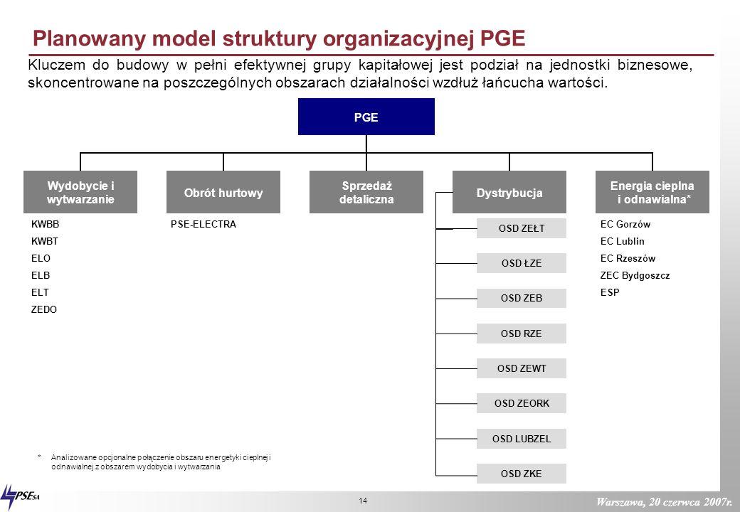 Warszawa, 20 czerwca 2007r. 13 Centrum korporacyjne Odpowiedzialność za definicję modelu zarządzania Grupą, wyznaczenie i realizacja celów, jej efekty