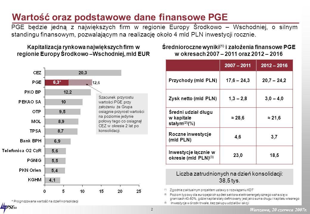 Warszawa, 20 czerwca 2007r. 1 Potencjał rynkowy PGE PGE po konsolidacji będzie liderem na polskim rynku elektroenergetycznym, obecnym praktycznie we w