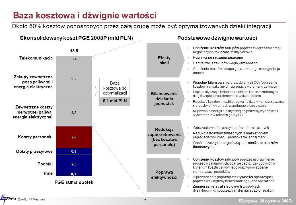 Warszawa, 20 czerwca 2007r. 6 PGE ROIC dla 3 najlepszych graczy i średniej całej grupy 11,4 10,2 9,8 9,6 8,4 8,2 7,8 4,5* 10,5 * PGE bez operatora (EB