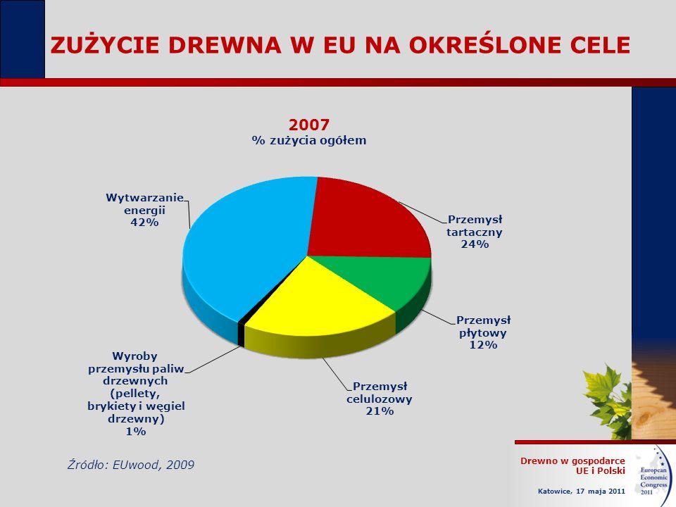 Drewno w gospodarce UE i Polski Katowice, 17 maja 2011 ZUŻYCIE DREWNA W EU NA OKREŚLONE CELE 2007 % zużycia ogółem Źródło: EUwood, 2009