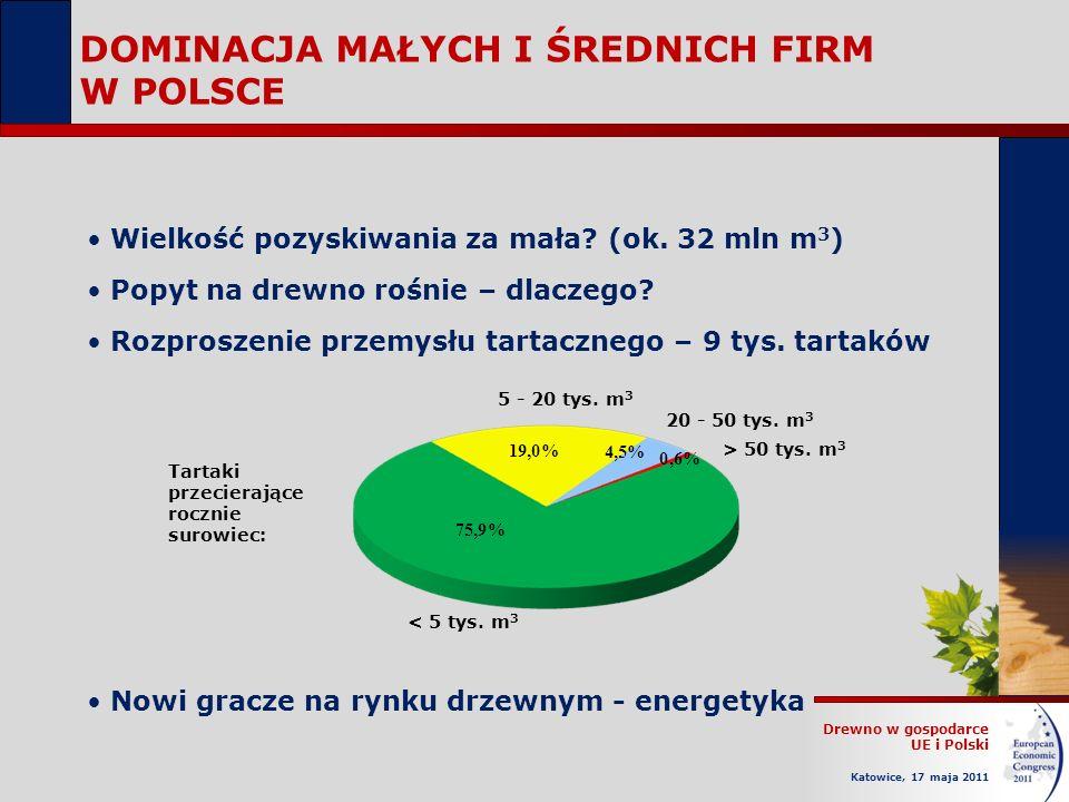 Drewno w gospodarce UE i Polski Katowice, 17 maja 2011 DOMINACJA MAŁYCH I ŚREDNICH FIRM W POLSCE Wielkość pozyskiwania za mała.