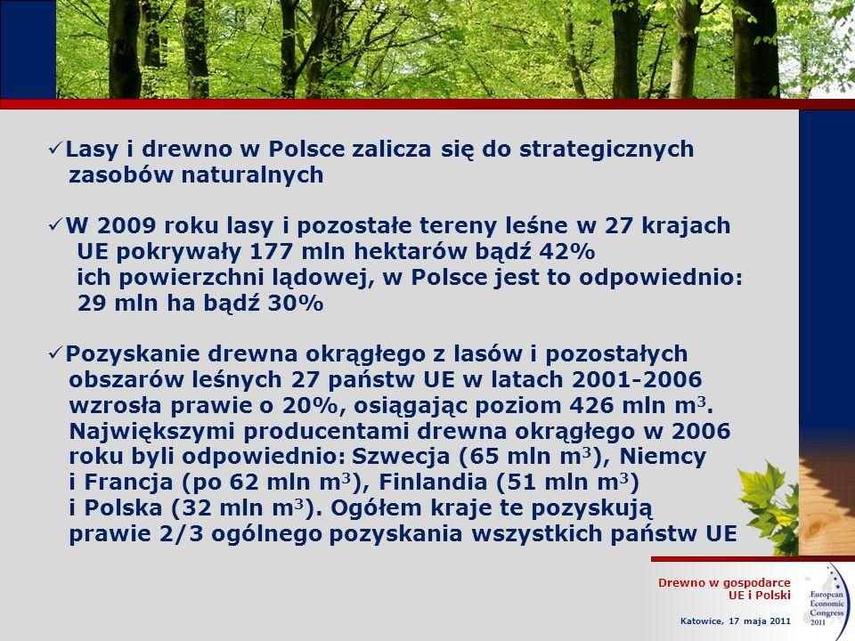Drewno w gospodarce UE i Polski Katowice, 17 maja 2011 Lasy i drewno w Polsce zalicza się do strategicznych zasobów naturalnych W 2009 roku lasy i pozostałe tereny leśne w 27 krajach UE pokrywały 177 mln hektarów bądź 42% ich powierzchni lądowej, w Polsce jest to odpowiednio: 29 mln ha bądź 30% Pozyskanie drewna okrągłego z lasów i pozostałych obszarów leśnych 27 państw UE w latach 2001-2006 wzrosła prawie o 20%, osiągając poziom 426 mln m 3.