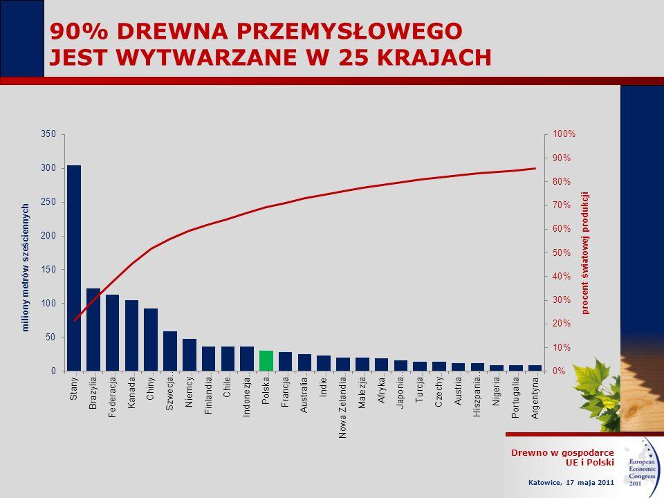 Drewno w gospodarce UE i Polski Katowice, 17 maja 2011 90% DREWNA PRZEMYSŁOWEGO JEST WYTWARZANE W 25 KRAJACH
