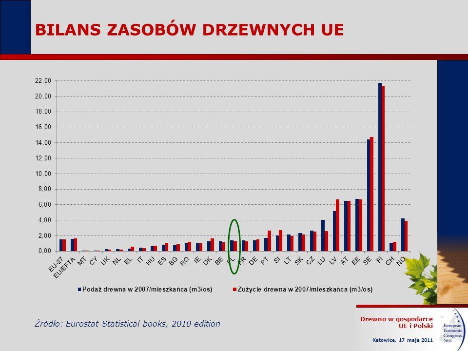 Drewno w gospodarce UE i Polski Katowice, 17 maja 2011 BILANS ZASOBÓW DRZEWNYCH UE Źródło: Eurostat Statistical books, 2010 edition