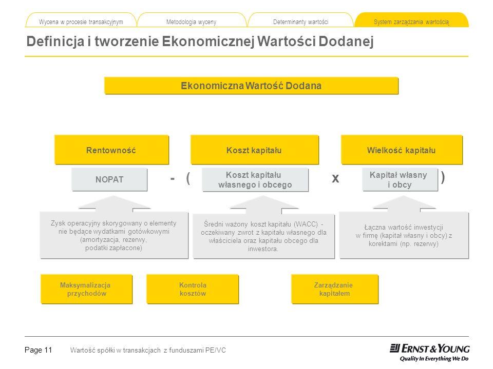 Page 11 Wartość spółki w transakcjach z funduszami PE/VC Definicja i tworzenie Ekonomicznej Wartości Dodanej Wycena w procesie transakcyjnym Metodologia wyceny Determinanty wartości System zarządzania wartością Ekonomiczna Wartość Dodana Wielkość kapitałuKoszt kapitałuRentowność NOPAT Koszt kapitału własnego i obcego Zysk operacyjny skorygowany o elementy nie będące wydatkami gotówkowymi (amortyzacja, rezerwy, podatki zapłacone) Średni ważony koszt kapitału (WACC) - oczekiwany zwrot z kapitału własnego dla właściciela oraz kapitału obcego dla inwestora.
