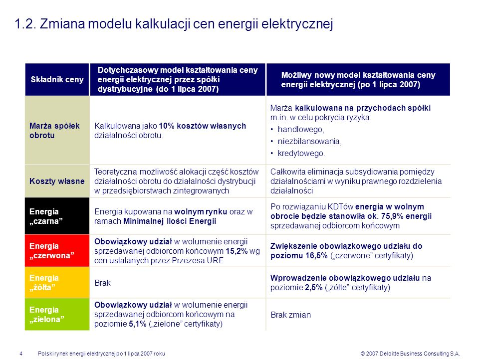 © 2007 Deloitte Business Consulting S.A.Polski rynek energii elektrycznej po 1 lipca 2007 roku4 1.2. Zmiana modelu kalkulacji cen energii elektrycznej