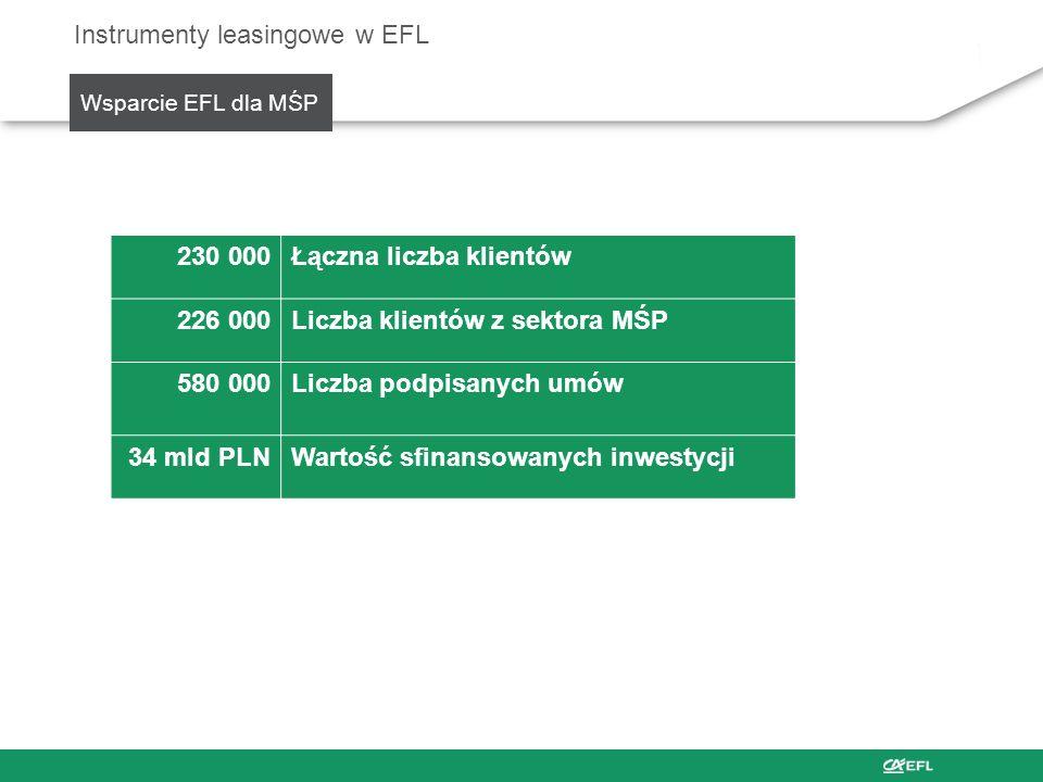 Wsparcie EFL dla MŚP Instrumenty leasingowe w EFL 230 000Łączna liczba klientów 226 000Liczba klientów z sektora MŚP 580 000Liczba podpisanych umów 34
