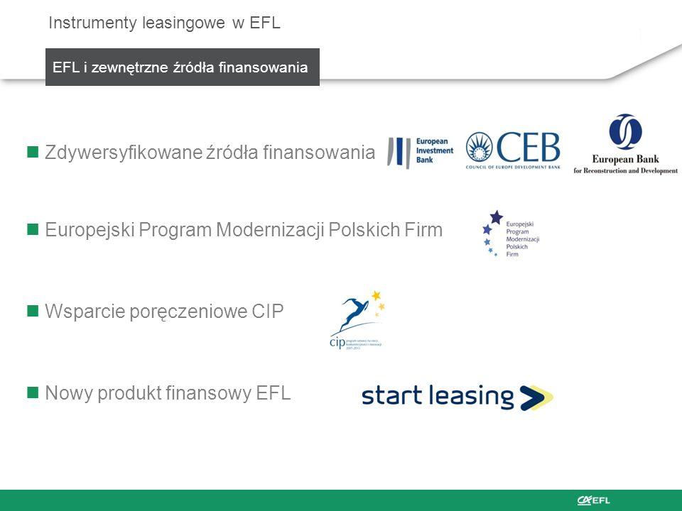 Zdywersyfikowane źródła finansowania Europejski Program Modernizacji Polskich Firm Wsparcie poręczeniowe CIP Nowy produkt finansowy EFL Instrumenty le