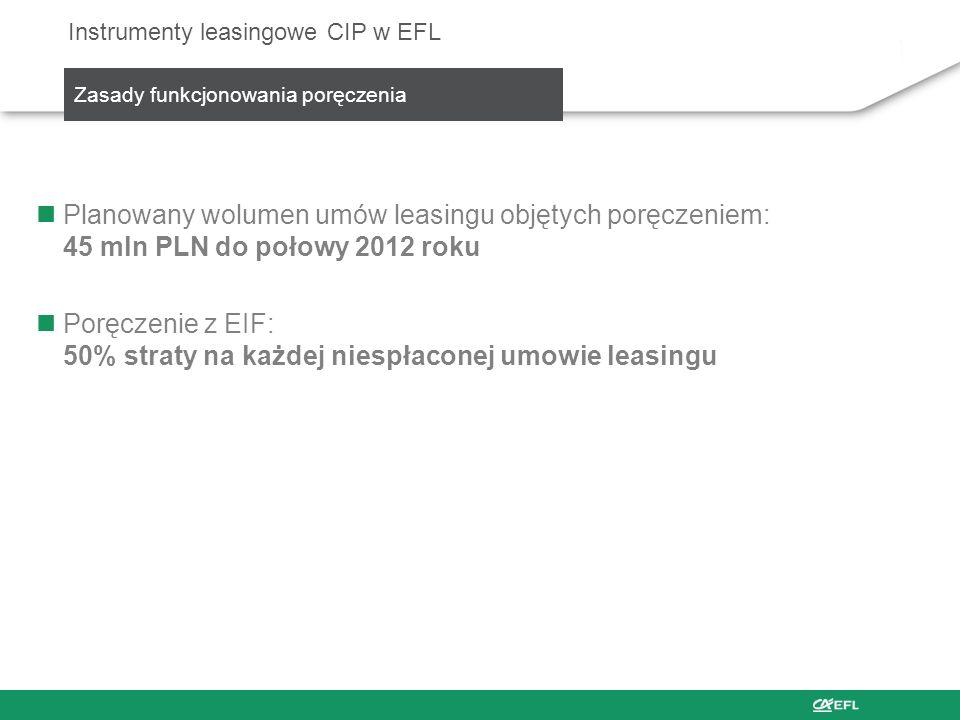 Planowany wolumen umów leasingu objętych poręczeniem: 45 mln PLN do połowy 2012 roku Poręczenie z EIF: 50% straty na każdej niespłaconej umowie leasin