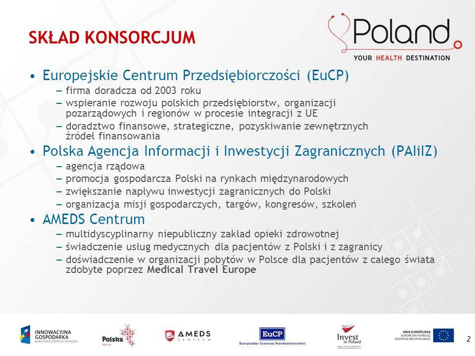 3 ROLA CZŁONKÓW KONSORCJUM W PROJEKCIE EuCP -lider konsorcjum, odpowiada za kontakty z MG, wsparcie przy rozliczeniu w ramach projektu PAIiIZ -organizacja udziału polskich przedsiębiorców z branży medycznej w zagranicznych imprezach oraz wizyt studyjnych dziennikarzy zagranicznych w Polsce AMEDS -nabór kandydatów do udziału w targach, misjach gospodarczych, szkoleniach, przygotowanie materiałów promocyjnych dla całej branży