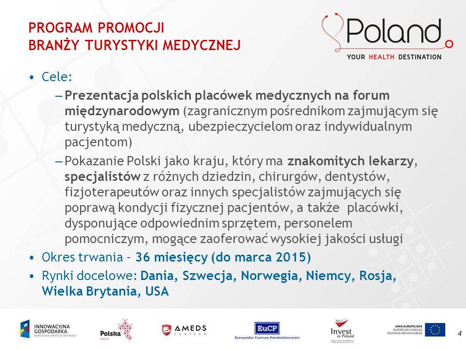 4 PROGRAM PROMOCJI BRANŻY TURYSTYKI MEDYCZNEJ Cele: – Prezentacja polskich placówek medycznych na forum międzynarodowym (zagranicznym pośrednikom zajm