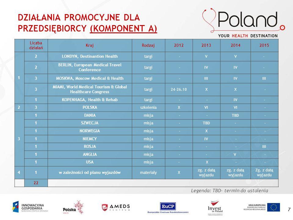 7 DZIAŁANIA PROMOCYJNE DLA PRZEDSIĘBIORCY (KOMPONENT A) Liczba działań KrajRodzaj2012201320142015 1 2LONDYN, Destinantion Healthtargi -VV- 2 BERLIN, E