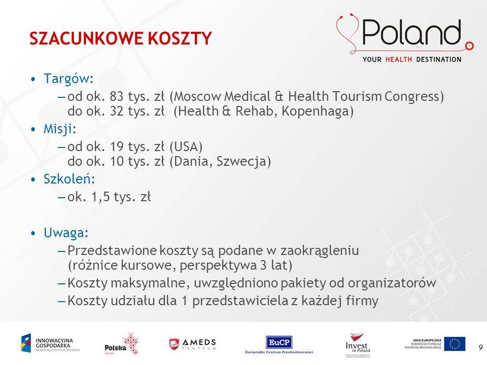 9 SZACUNKOWE KOSZTY Targów: – od ok. 83 tys. zł (Moscow Medical & Health Tourism Congress) do ok. 32 tys. zł (Health & Rehab, Kopenhaga) Misji: – od o