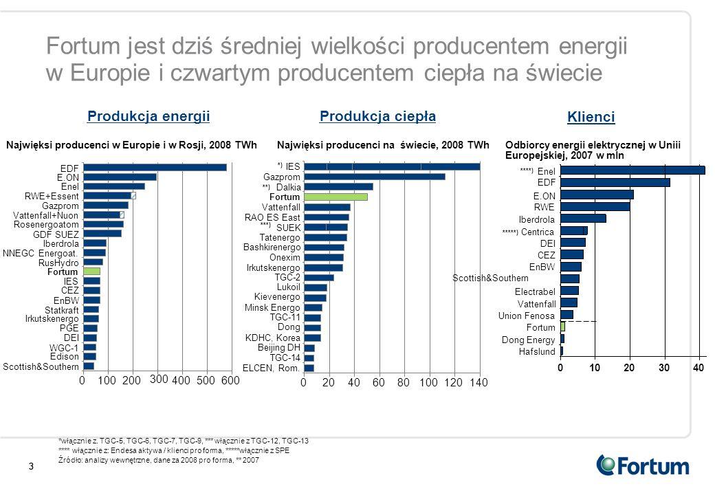 333 Najwięksi producenci w Europie i w Rosji, 2008 TWh 0100200 300 400500600 Iberdrola RusHydro Fortum EnBW Vattenfall+Nuon CEZ GDF SUEZ RWE+Essent DE