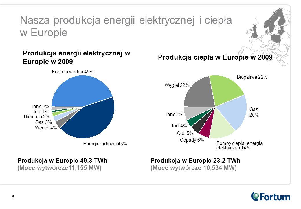 5 Nasza produkcja energii elektrycznej i ciepła w Europie Energia wodna 45% Torf 1% Węgiel 4% Inne 2% Energia jądrowa 43% Biomasa 2% Produkcja w Europ