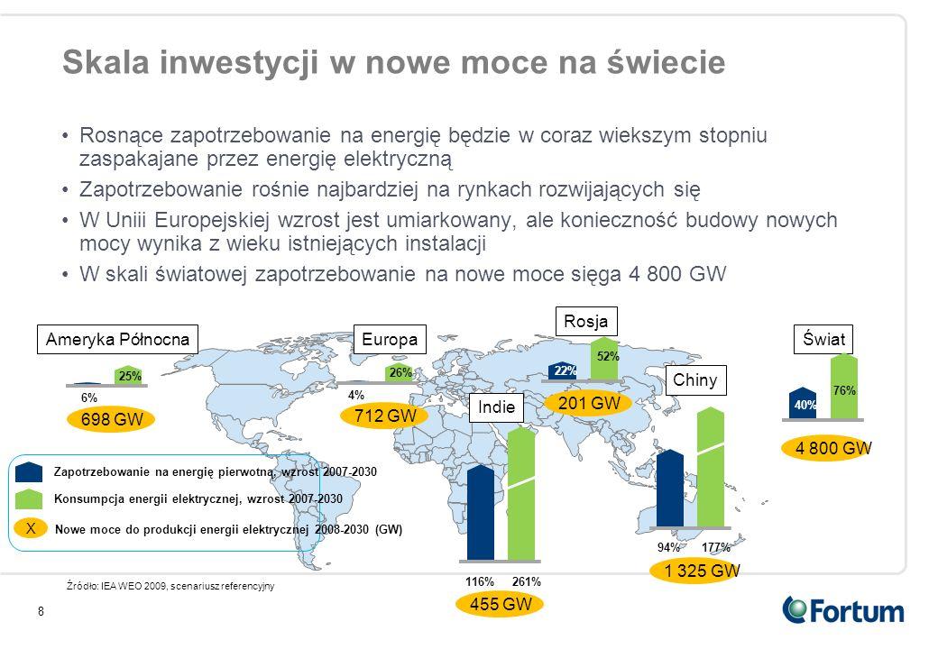 Skala inwestycji w nowe moce na świecie Rosnące zapotrzebowanie na energię będzie w coraz wiekszym stopniu zaspakajane przez energię elektryczną Zapot