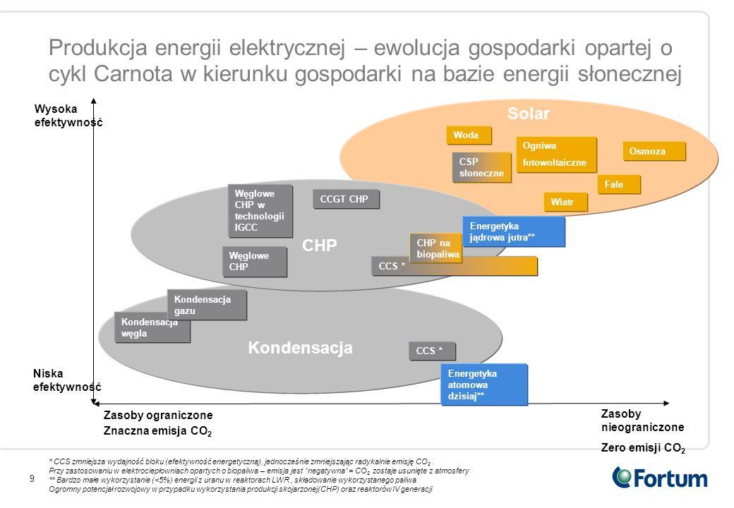 9 Kondensacja CHP Węglowe CHP CCS * Zasoby nieograniczone Zero emisji CO 2 Zasoby ograniczone Znaczna emisja CO 2 Niska efektywność Wysoka efektywność