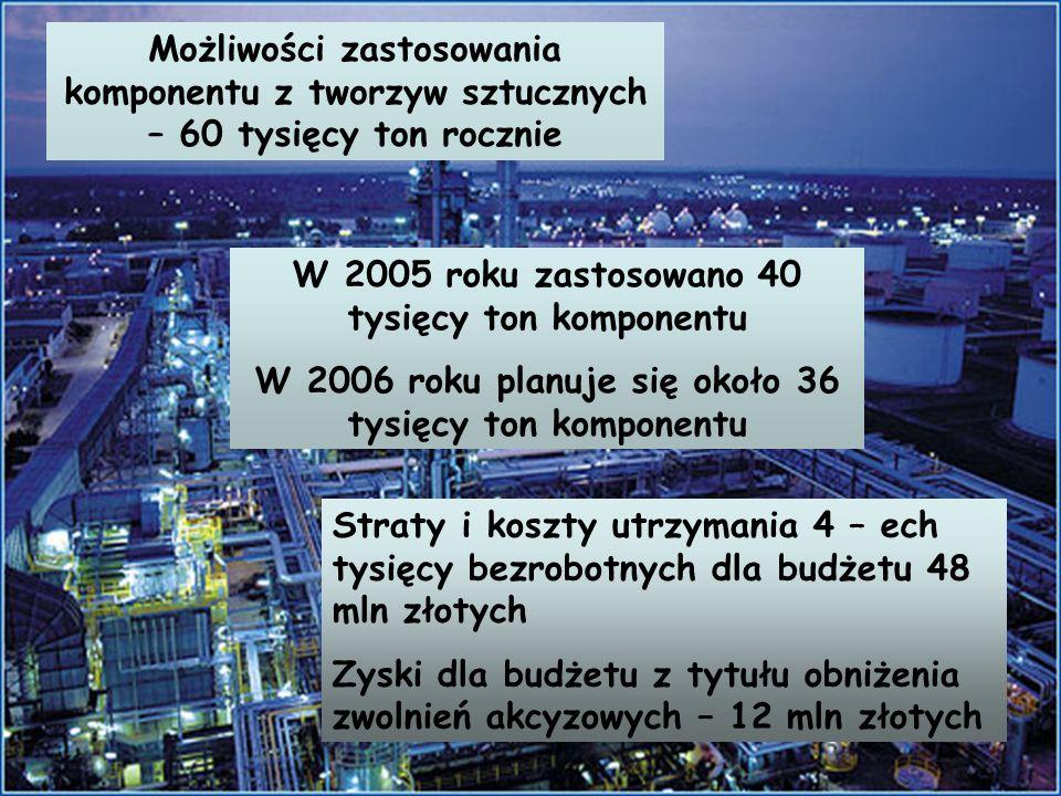 Możliwości zastosowania komponentu z tworzyw sztucznych – 60 tysięcy ton rocznie W 2005 roku zastosowano 40 tysięcy ton komponentu W 2006 roku planuje