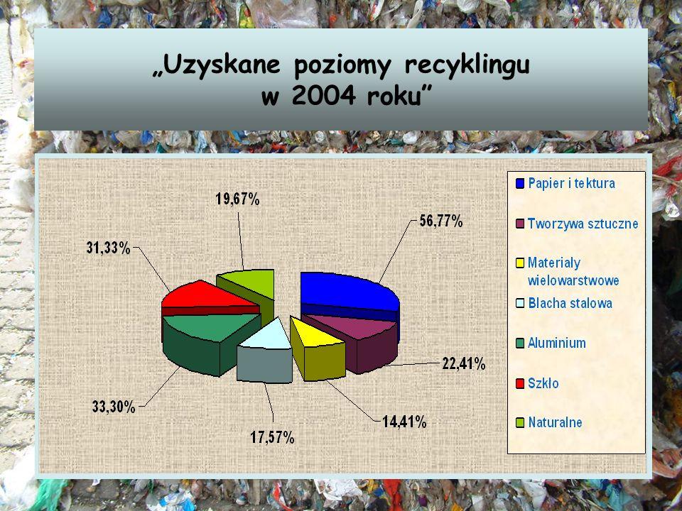 Uzyskane poziomy recyklingu w 2004 roku