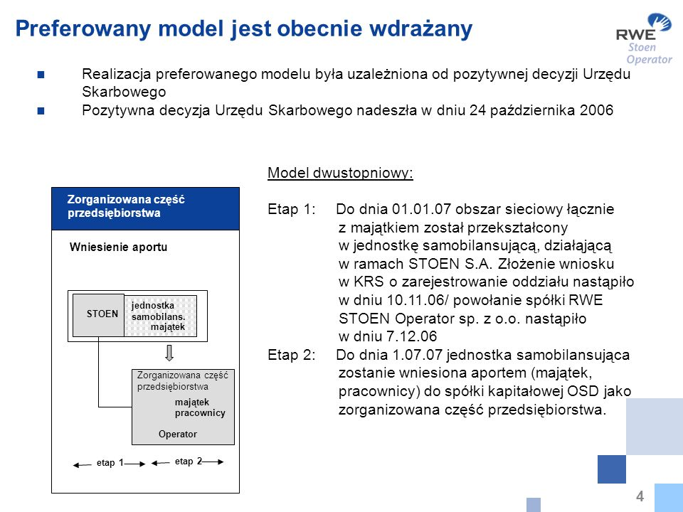 4 Preferowany model jest obecnie wdrażany Realizacja preferowanego modelu była uzależniona od pozytywnej decyzji Urzędu Skarbowego Pozytywna decyzja U