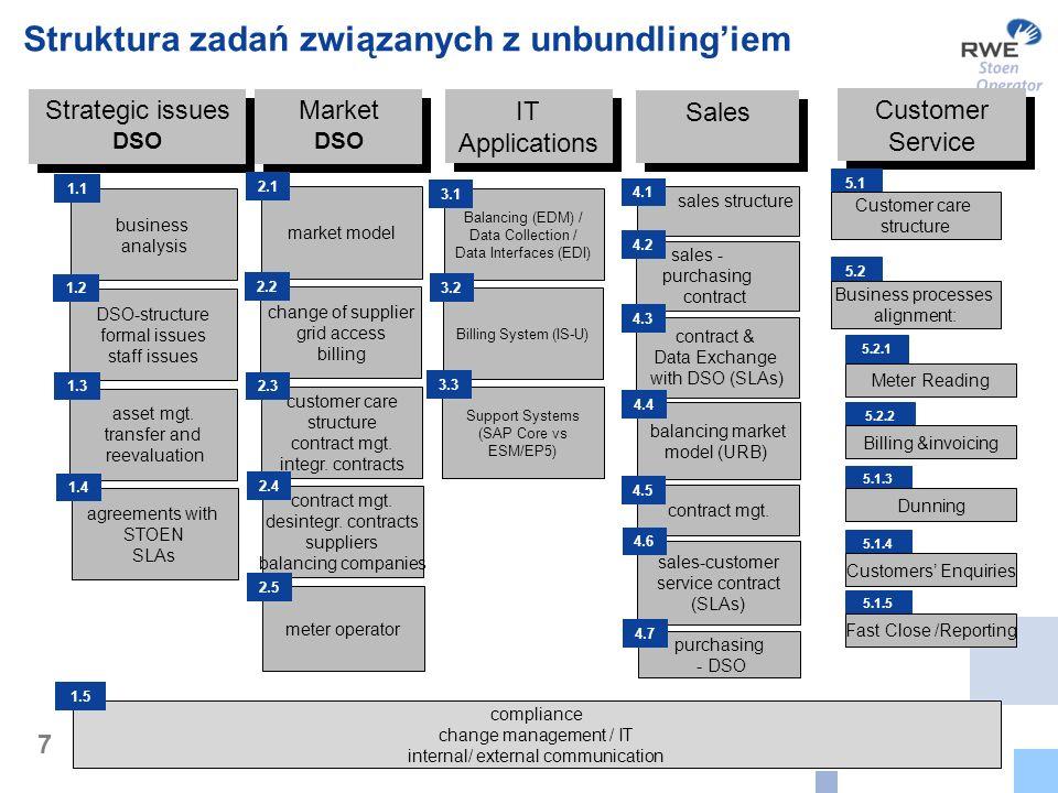 7 Strategic issues DSO Market DSO Struktura zadań związanych z unbundlingiem market model 2.1 change of supplier grid access billing 2.2 customer care