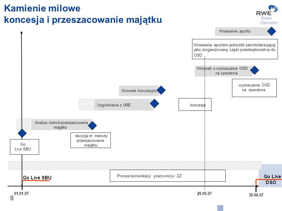 9 Kamienie milowe koncesja i przeszacowanie majątku Go Live SBU Go Live DSO Uzgodnienia z URE Wniosek koncesyjny Wniosek o wyznaczenie OSD na operator