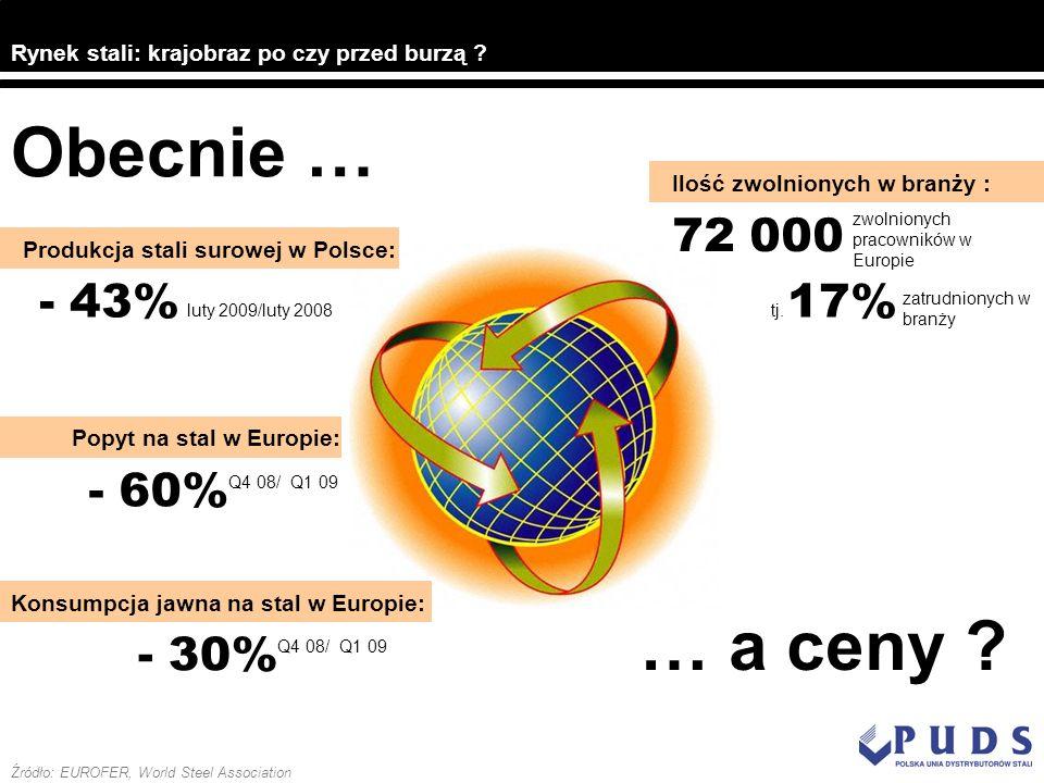 Produkcja stali surowej w Polsce: - 43% luty 2009/luty 2008 Popyt na stal w Europie: - 60% Q4 08/ Q1 09 - 30% Q4 08/ Q1 09 Konsumpcja jawna na stal w