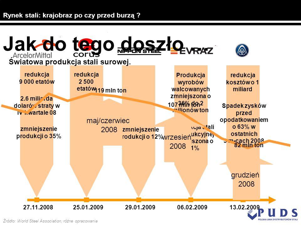 27.11.200825.01.2009 redukcja 9 000 etatów 2.6 miliarda dolarów straty w IV kwartale 08 zmniejszenie produkcji o 35% redukcja 2 500 etatów zmniejszeni
