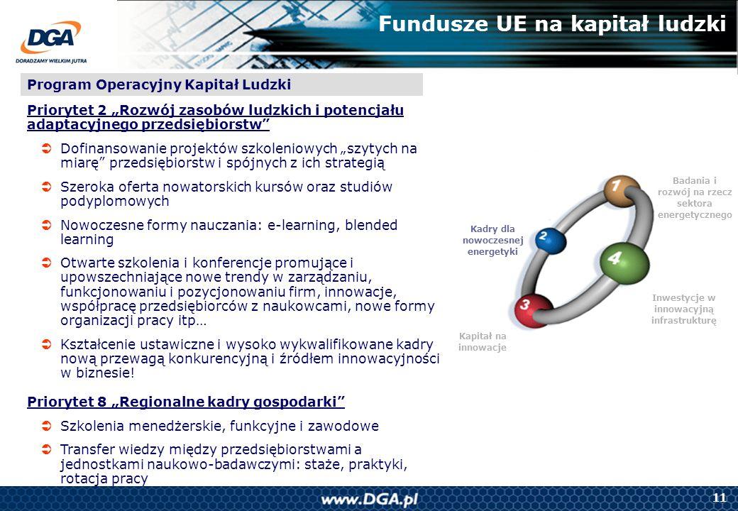 11 Badania i rozwój na rzecz sektora energetycznego Kapitał na innowacje Kadry dla nowoczesnej energetyki Inwestycje w innowacyjną infrastrukturę Fund