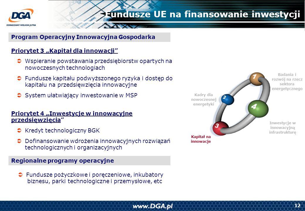 12 Badania i rozwój na rzecz sektora energetycznego Kapitał na innowacje Kadry dla nowoczesnej energetyki Inwestycje w innowacyjną infrastrukturę Fund