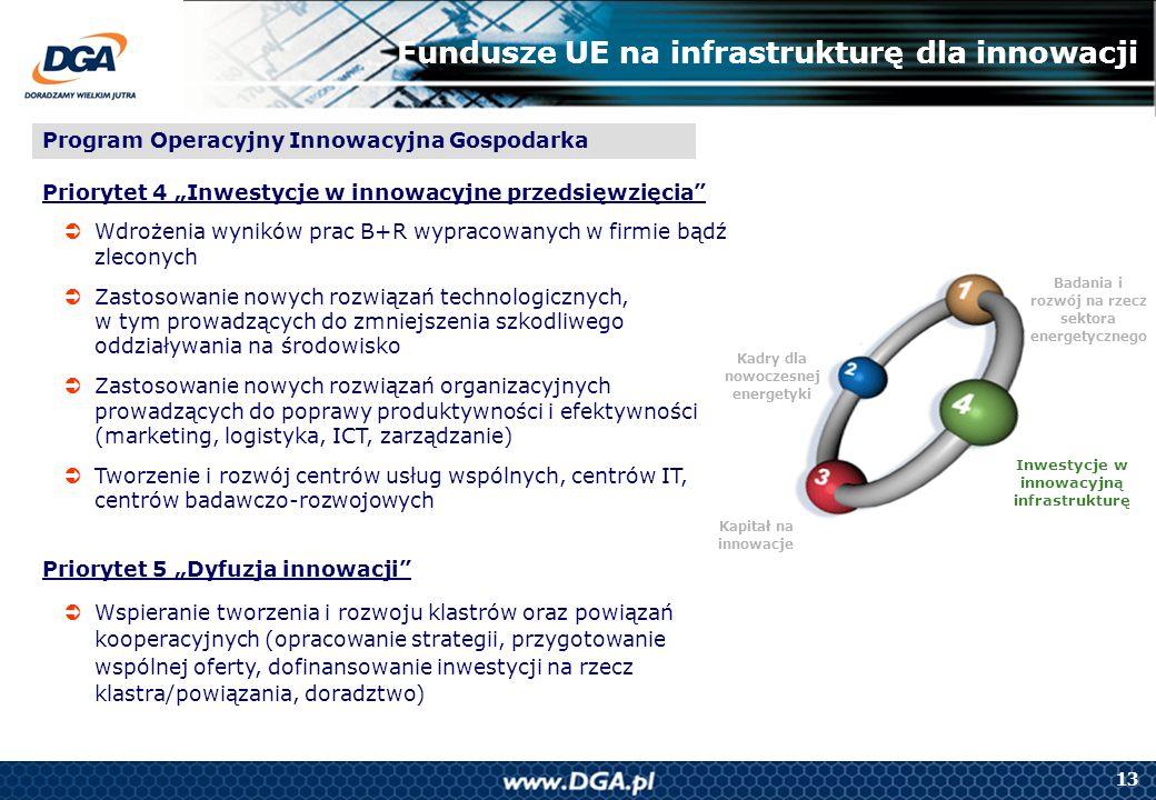 13 Badania i rozwój na rzecz sektora energetycznego Kapitał na innowacje Kadry dla nowoczesnej energetyki Inwestycje w innowacyjną infrastrukturę Fund