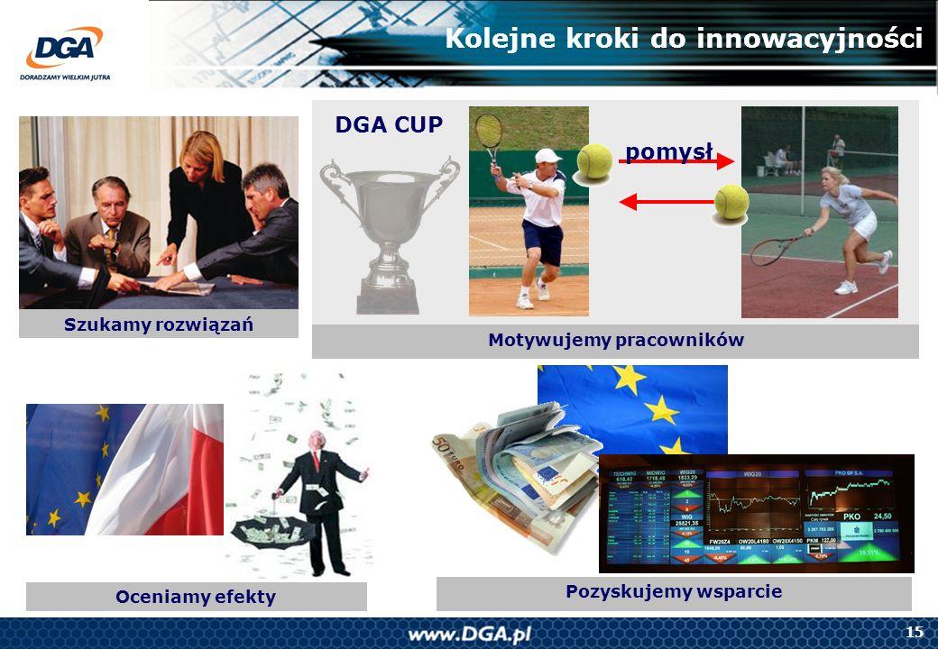 15 Oceniamy efekty Kolejne kroki do innowacyjności Szukamy rozwiązań pomysł Motywujemy pracowników DGA CUP Pozyskujemy wsparcie