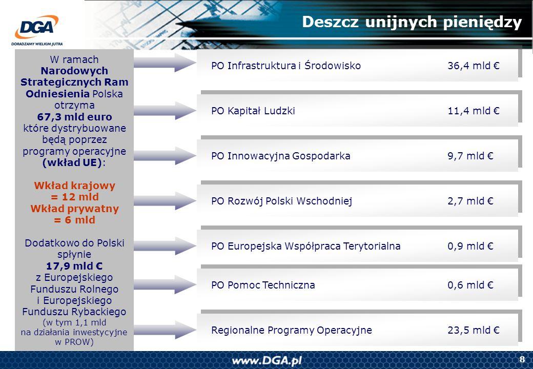 8 Deszcz unijnych pieniędzy PO Infrastruktura i Środowisko36,4 mld W ramach Narodowych Strategicznych Ram Odniesienia Polska otrzyma 67,3 mld euro któ