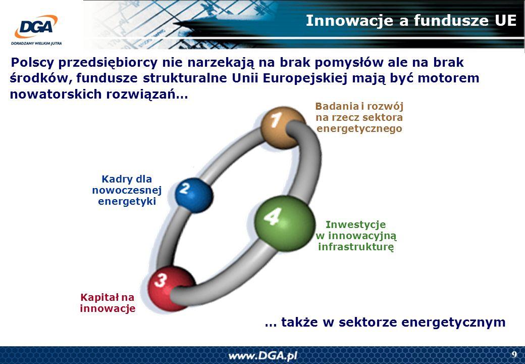 9 Badania i rozwój na rzecz sektora energetycznego Kapitał na innowacje Kadry dla nowoczesnej energetyki Inwestycje w innowacyjną infrastrukturę Innow