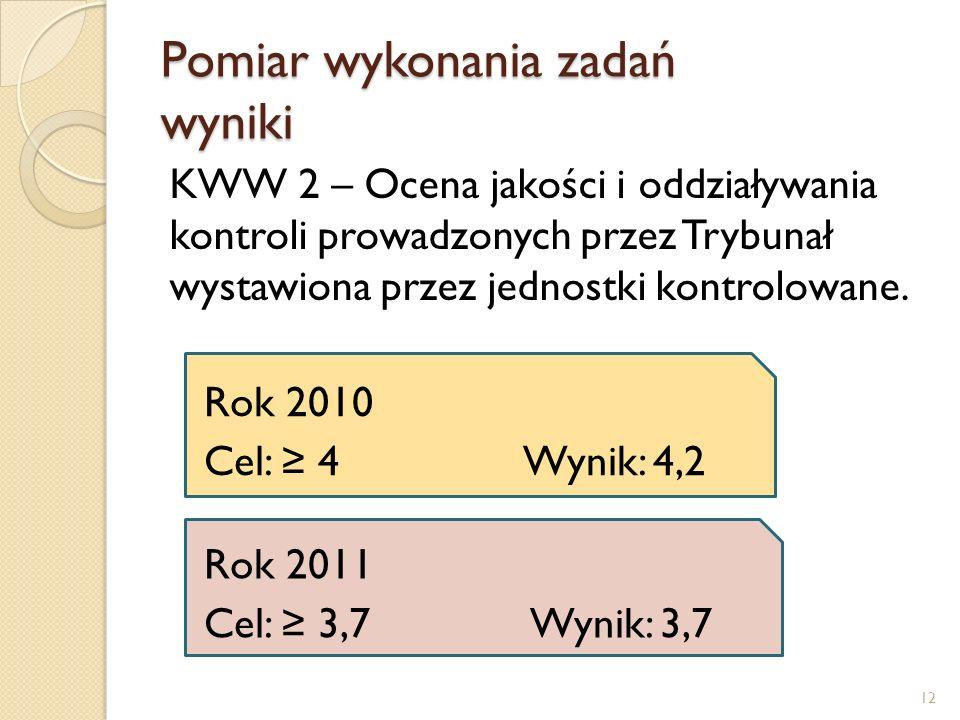 Pomiar wykonania zadań wyniki KWW 2 – Ocena jakości i oddziaływania kontroli prowadzonych przez Trybunał wystawiona przez jednostki kontrolowane.