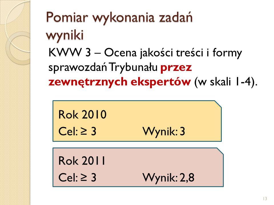 Pomiar wykonania zadań wyniki KWW 3 – Ocena jakości treści i formy sprawozdań Trybunału przez zewnętrznych ekspertów (w skali 1-4).