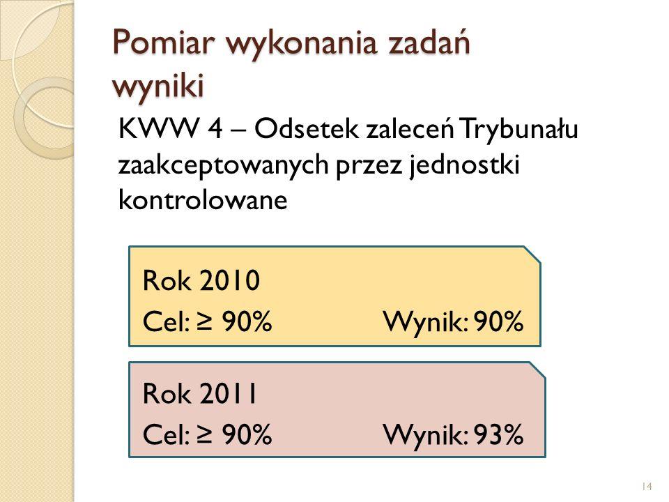 Pomiar wykonania zadań wyniki KWW 4 – Odsetek zaleceń Trybunału zaakceptowanych przez jednostki kontrolowane Rok 2010 Cel: 90% Wynik: 90% Rok 2011 Cel: 90% Wynik: 93% 14