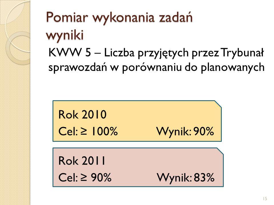 Pomiar wykonania zadań wyniki KWW 5 – Liczba przyjętych przez Trybunał sprawozdań w porównaniu do planowanych Rok 2010 Cel: 100% Wynik: 90% Rok 2011 Cel: 90% Wynik: 83% 15