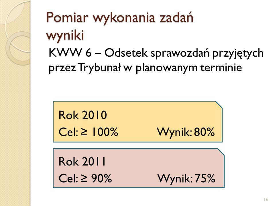 Pomiar wykonania zadań wyniki KWW 6 – Odsetek sprawozdań przyjętych przez Trybunał w planowanym terminie Rok 2010 Cel: 100% Wynik: 80% Rok 2011 Cel: 90% Wynik: 75% 16